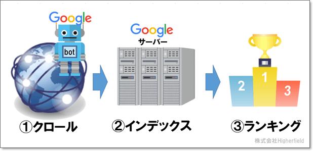 Google でウェブページが検出、クロールされ、検索結果に表示される仕組み